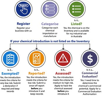 How to register with AICIS graphic